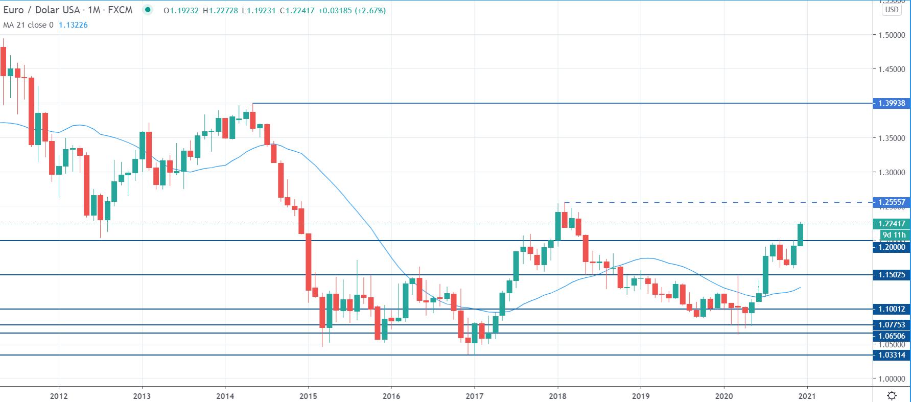 Kurs EURUSD na interwale miesięcznym, tradingview