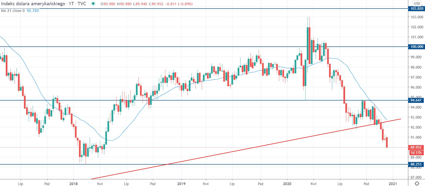 Kurs indeksu dolara DXY na interwale tygodniowym, tradingview