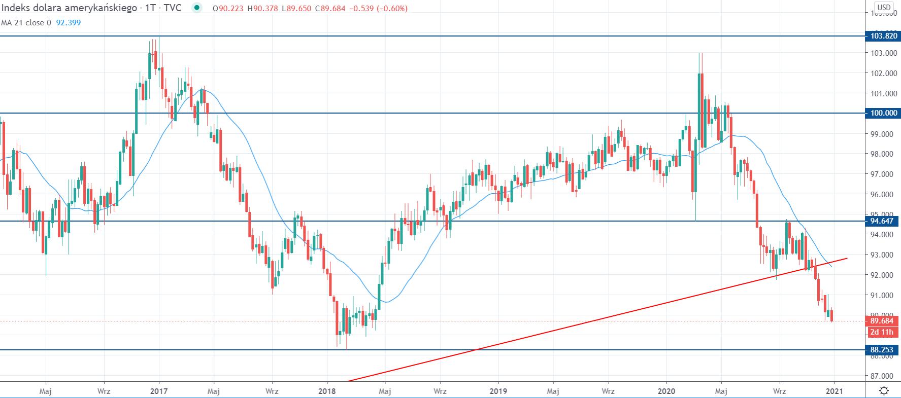 Kurs indeksu dolara na interwale tygodniowym, tradingview
