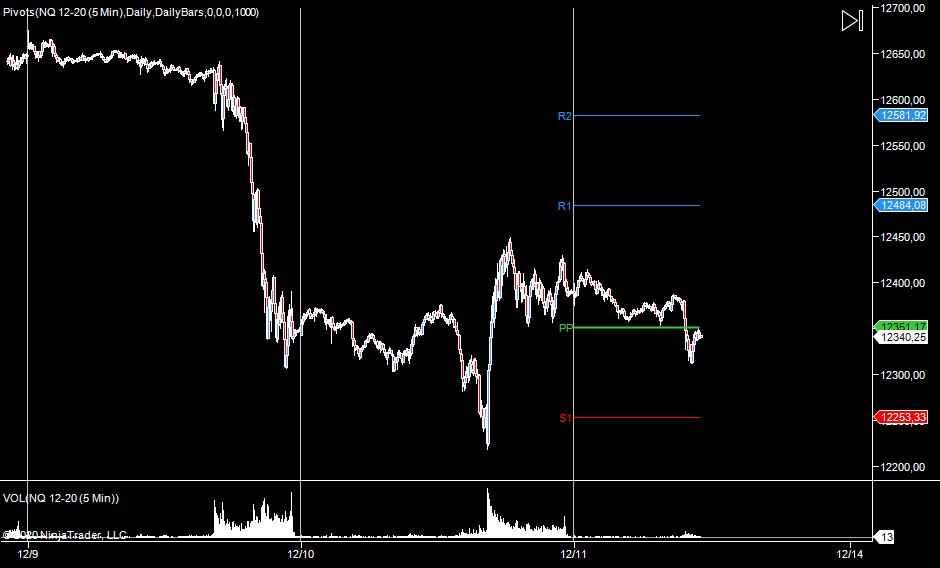 wykres NQ M5 11.12.2020