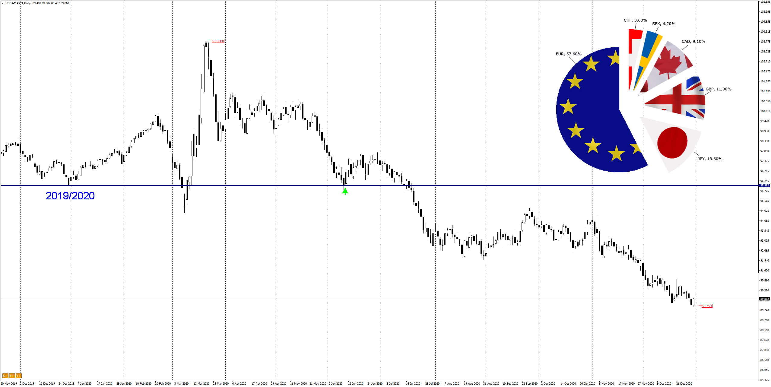 DXY 2020
