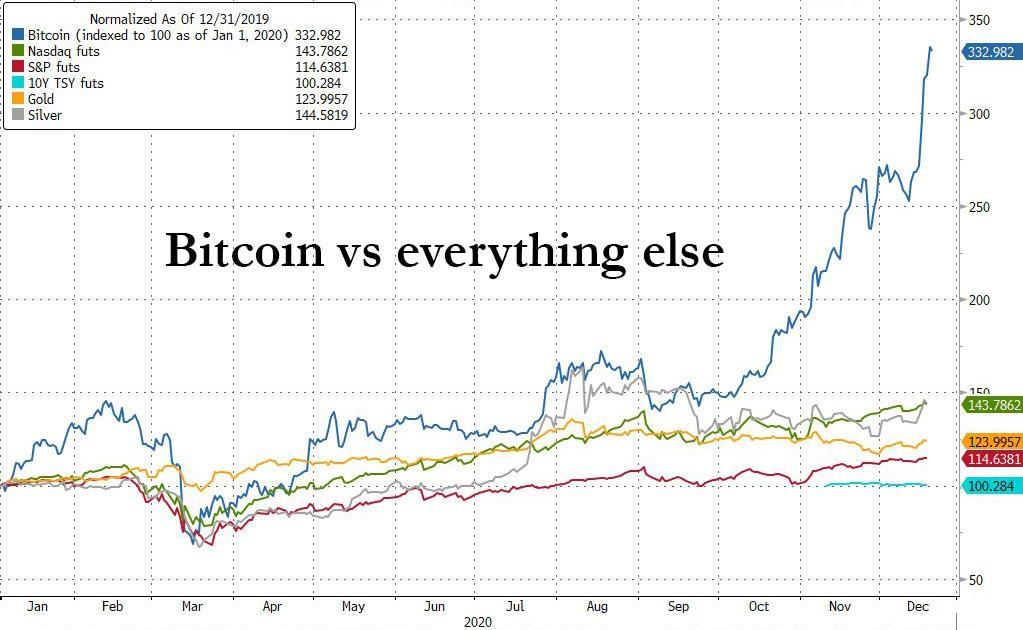 bitcoin inne aktywa