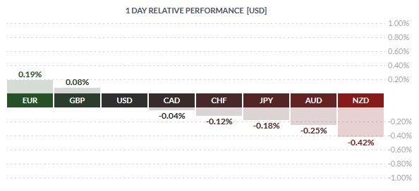 Dolar pod spadkową presją. Kurs USD/CHF najniżej do czarnego czwartku