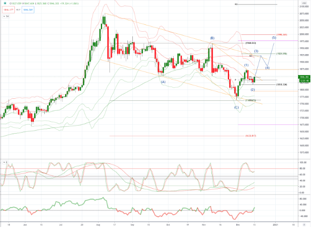 Przewidywane ceny złota i potencjalna zmiana trendu