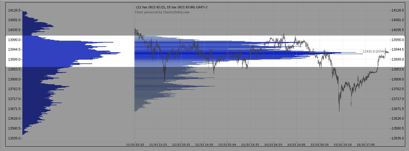 wykres DAX Profil - wolumenowy 19.01.2021