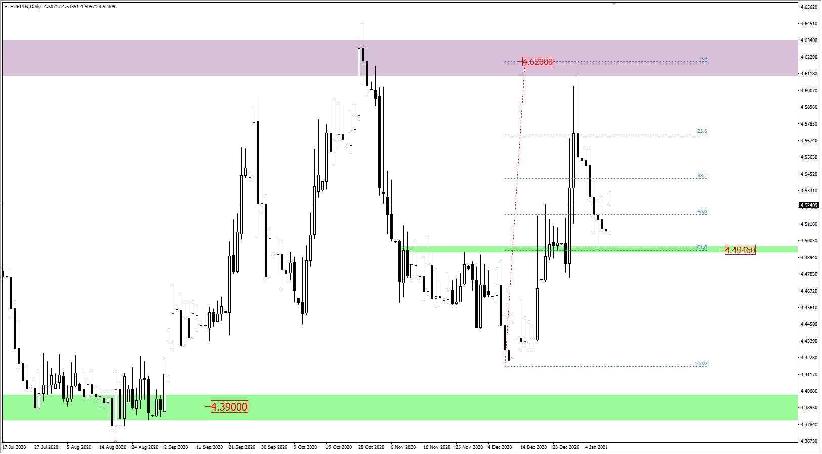 Wykres EUR/PL