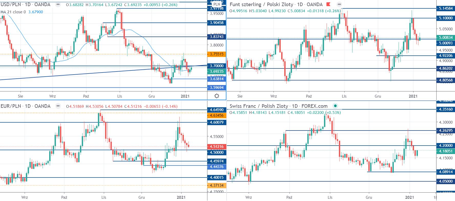 Kurs EURPLN, USDPLN, CHFPLN i GBPPLN na interwale dziennym, tradingview