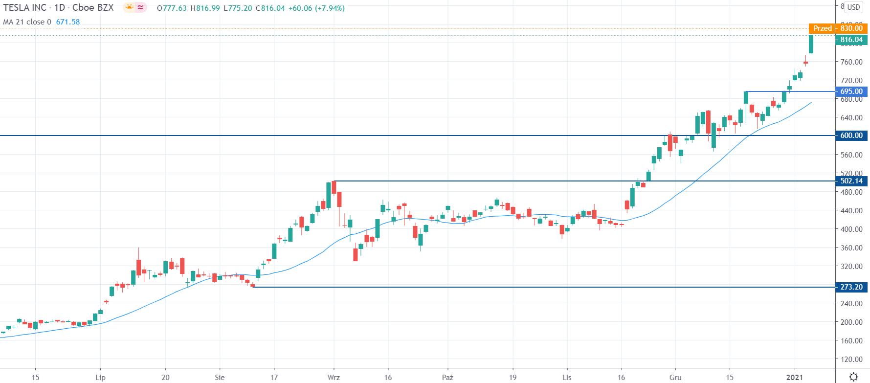Kurs akcji Tesla na interwale dziennym, tradingview