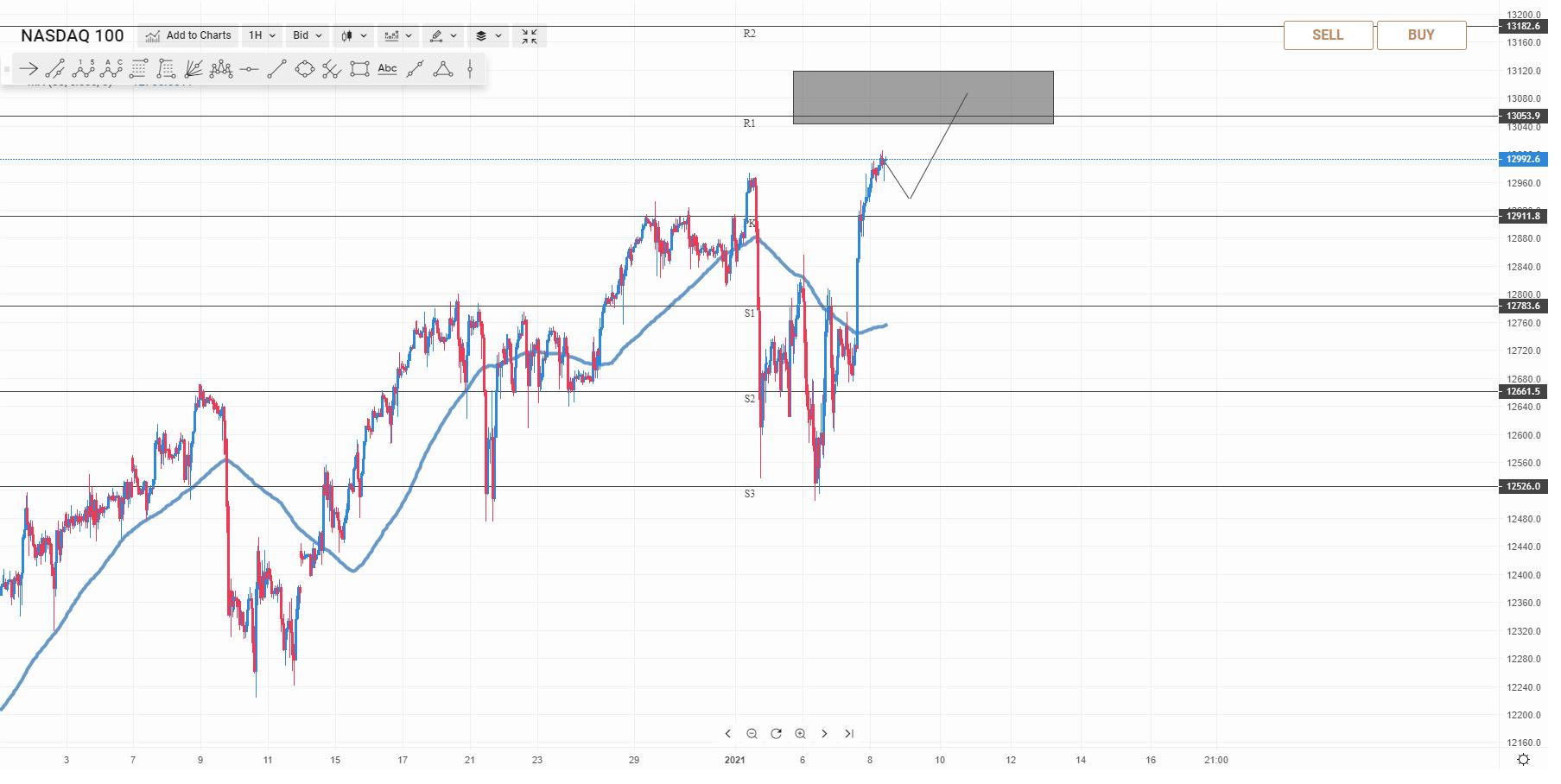 wykres NQ M5 08.01.2021 2