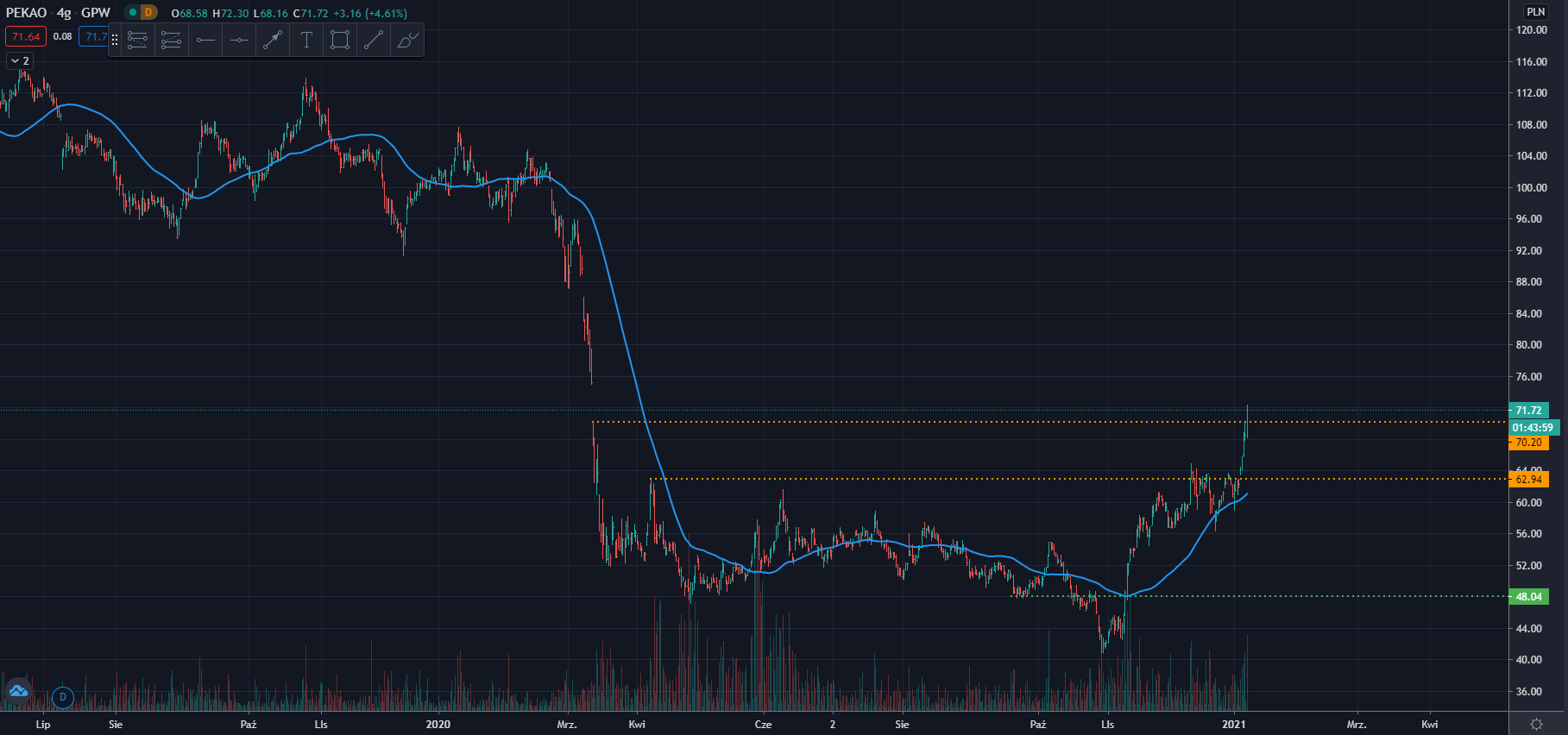 wykres Pekao Bank H4 11.01.2021