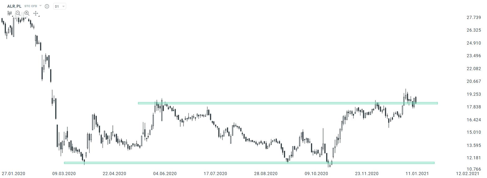 alior bank 20.01.2021