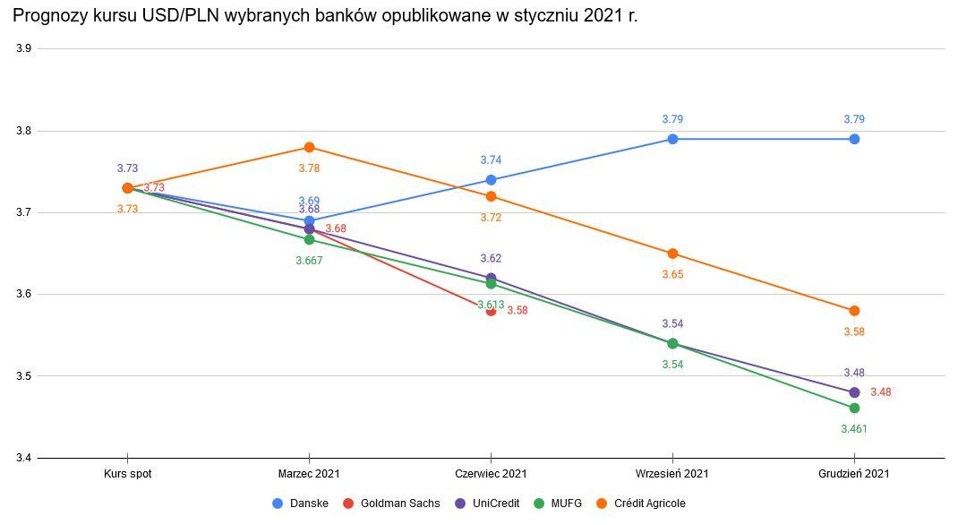 Kurs dolara do złotego w ujęciu prognoz szeregu banków inwestycyjnych