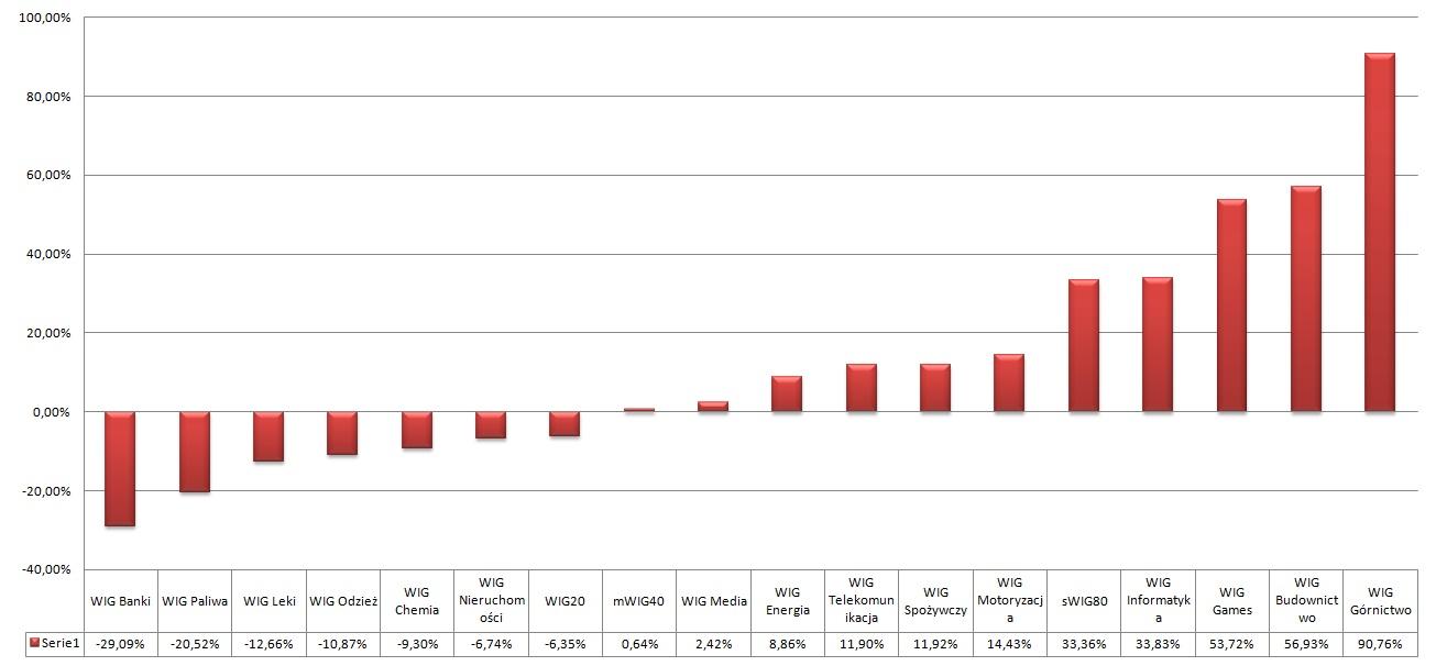 Bankowcy i nafciarze największymi przegranymi - WIG Górnictwo liderem wzrostów 2020.