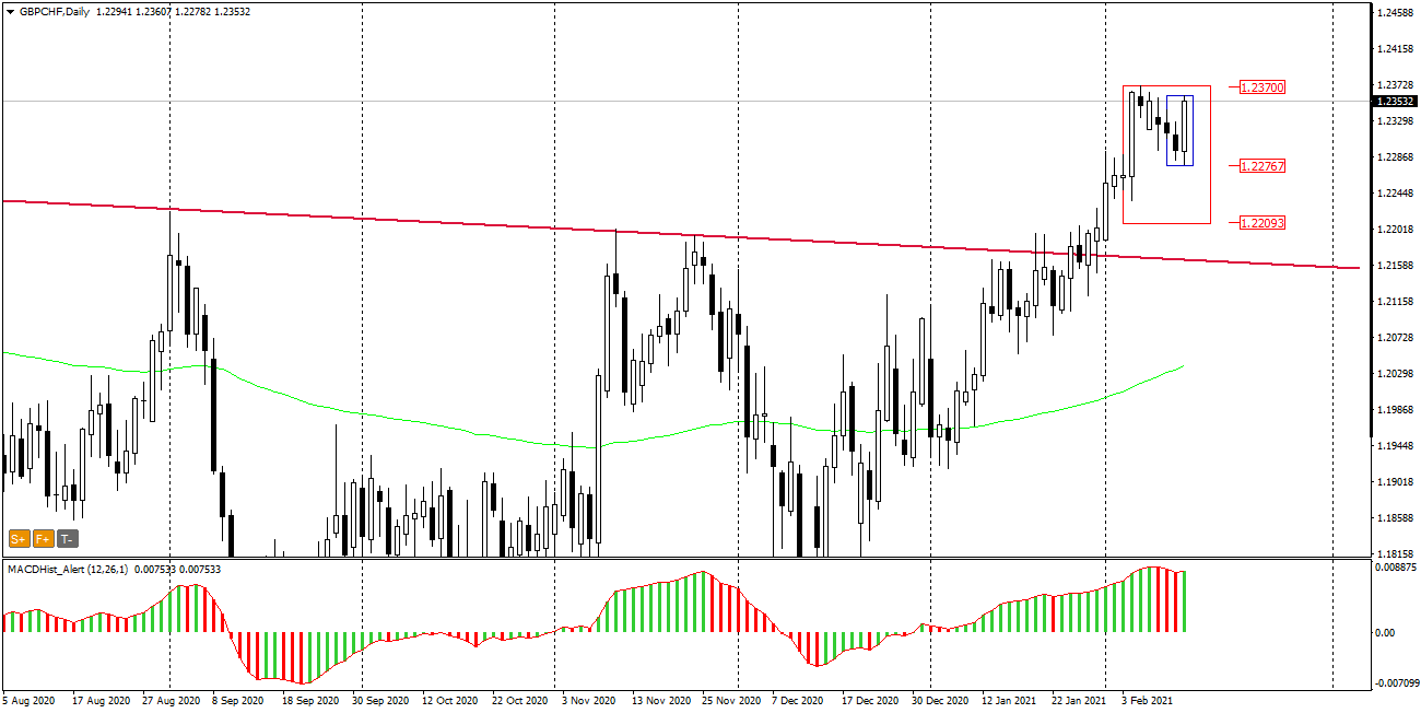 gbp/chf daily february