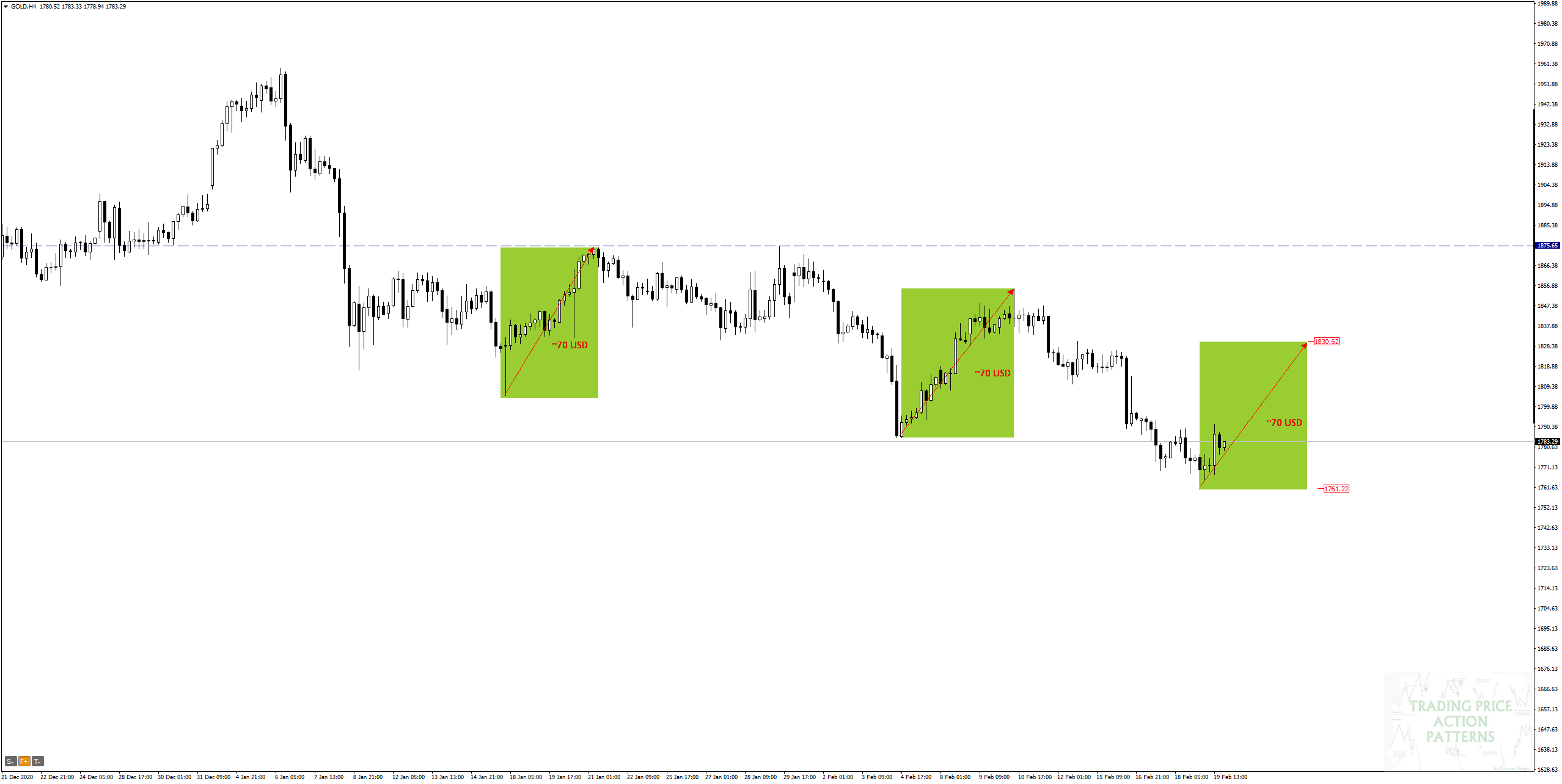 GOLD H4 - strategia overbalance