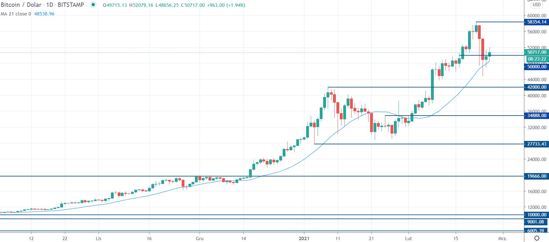 Kurs BTCUSD na interwale dziennym, tradingview