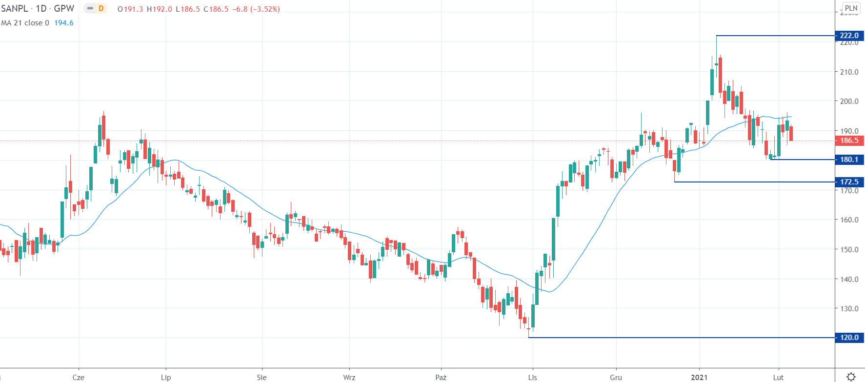 Kurs Santander na interwale dziennym, tradingview