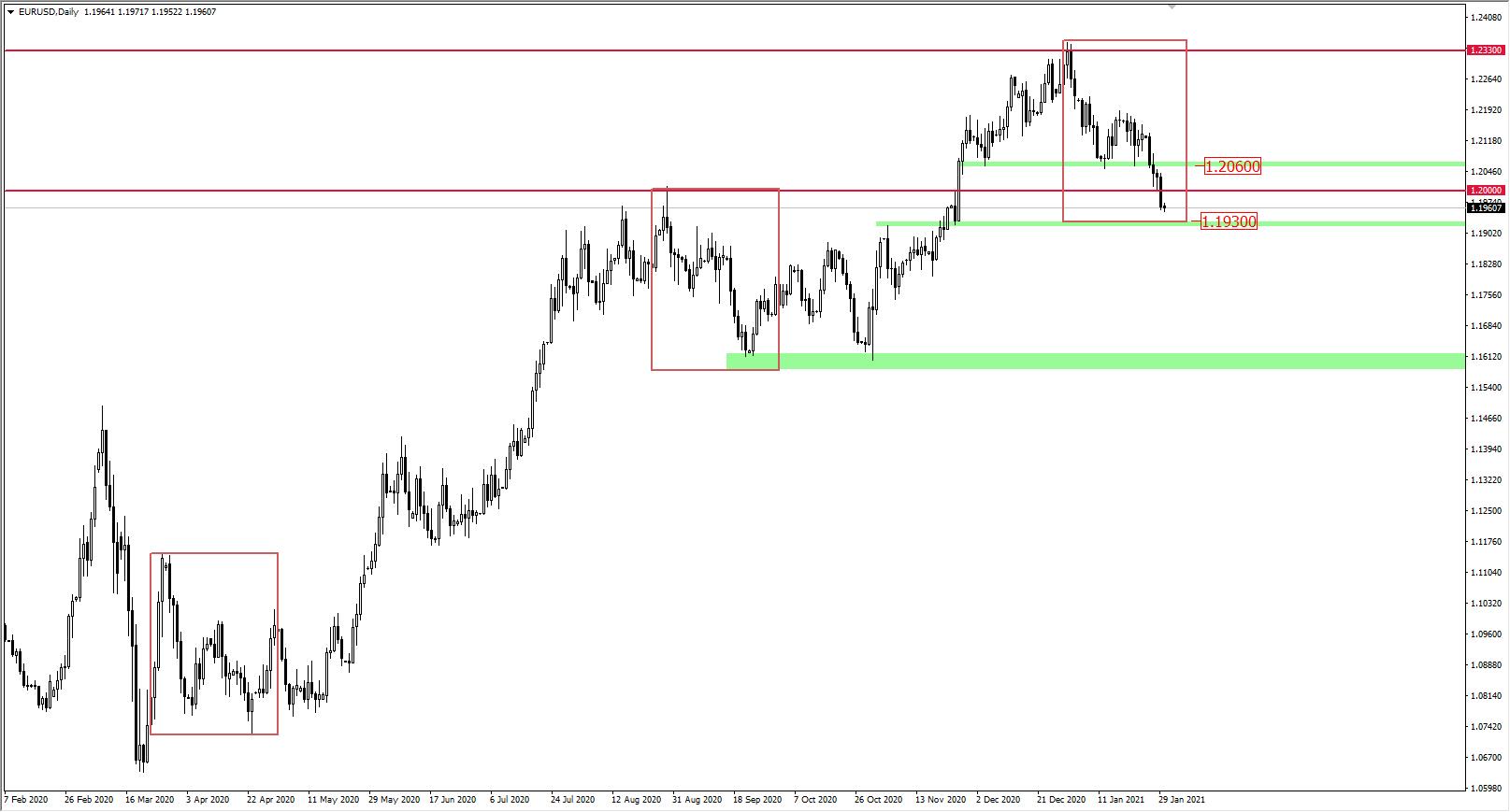 Wykres EUR/USD