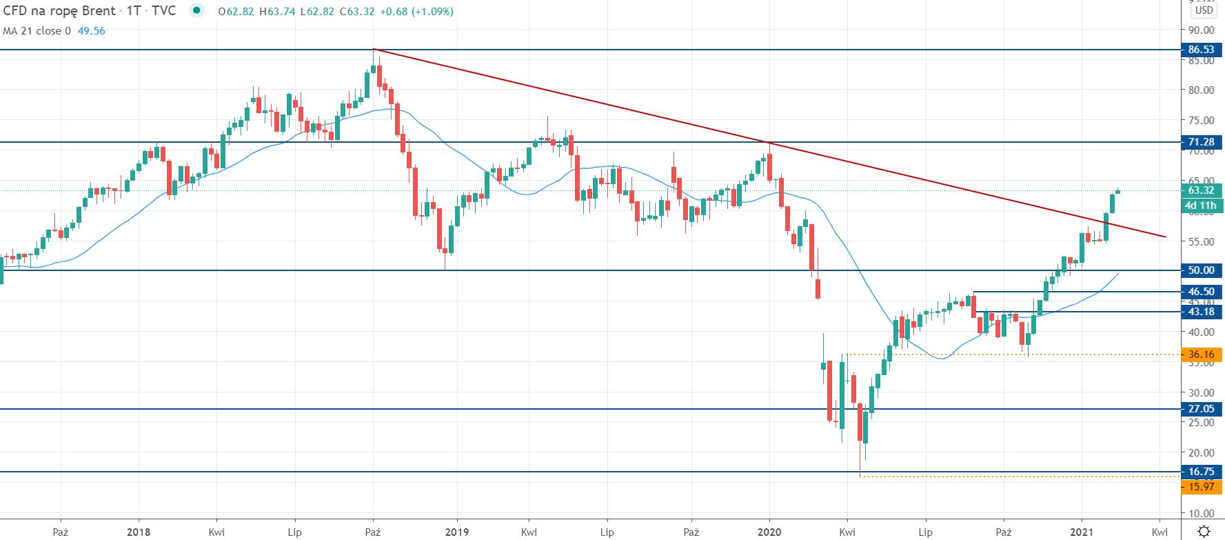 Kurs ropy Brent na interwale tygodniowym, tradingview