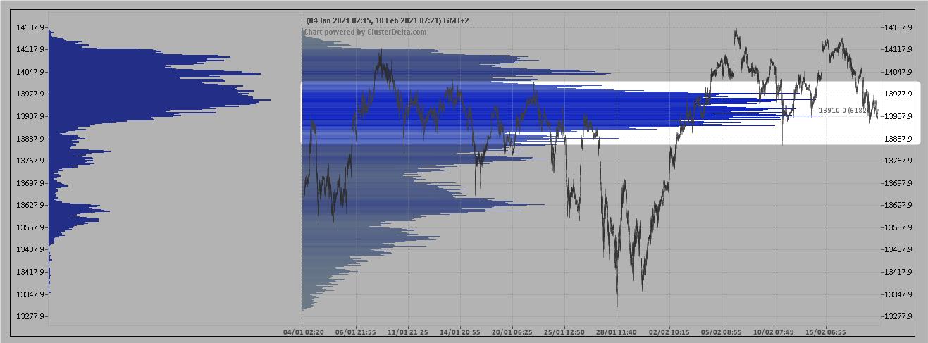 wykres Profil Vol FDAX 18.02.2021
