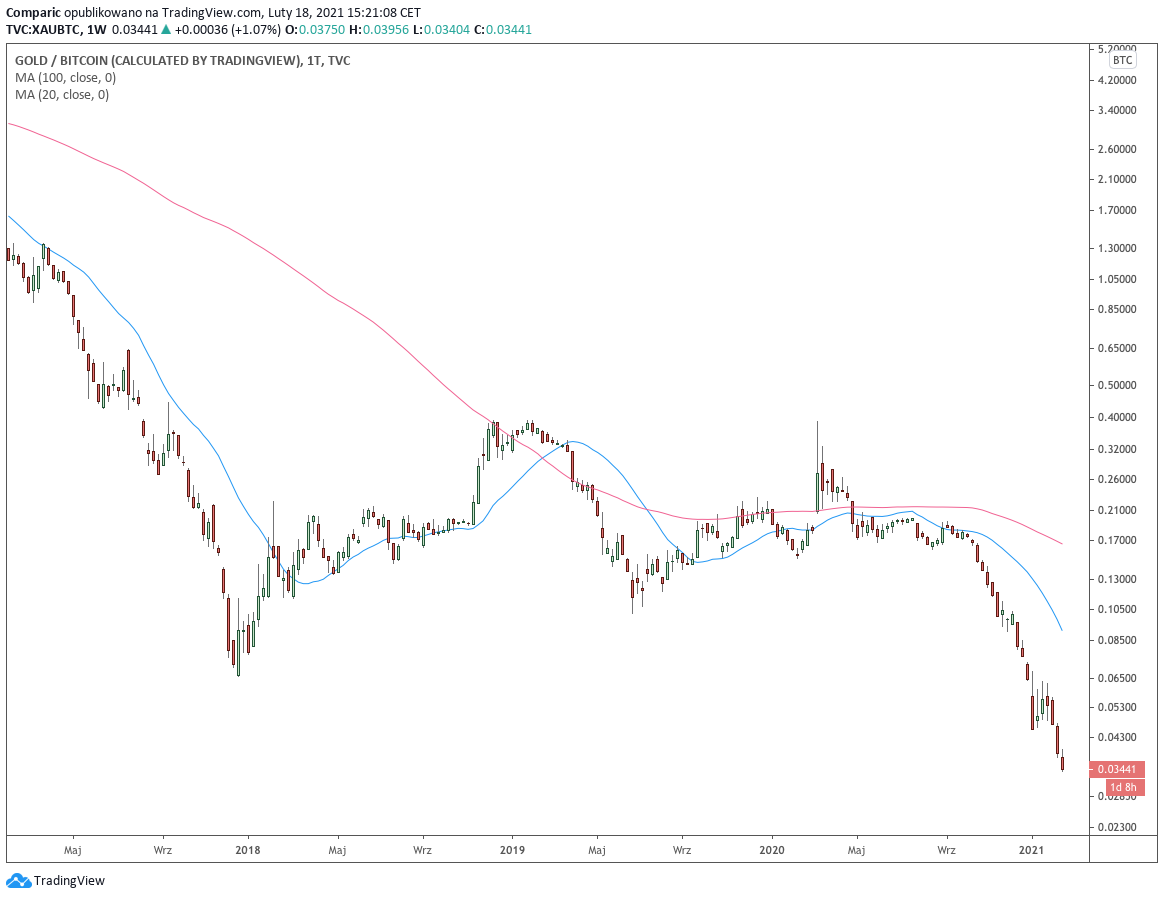 Złoto / Bitcoin - wykres tygodniowy