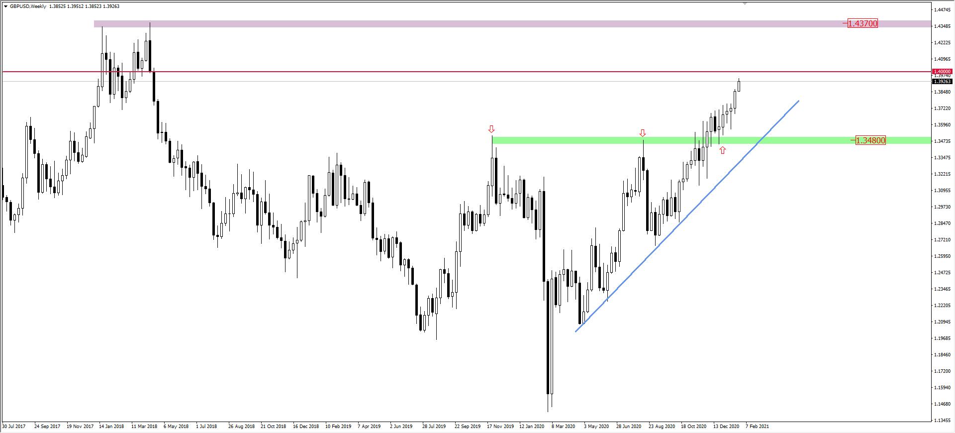 Wykres GBP/USD
