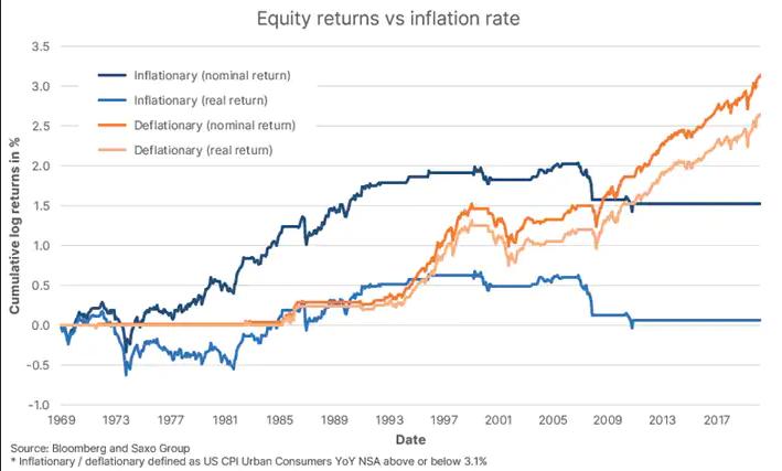 wykres Inflacja i deflacja wobec zysków akcyjnych - Bloomber&Saxo Bank2