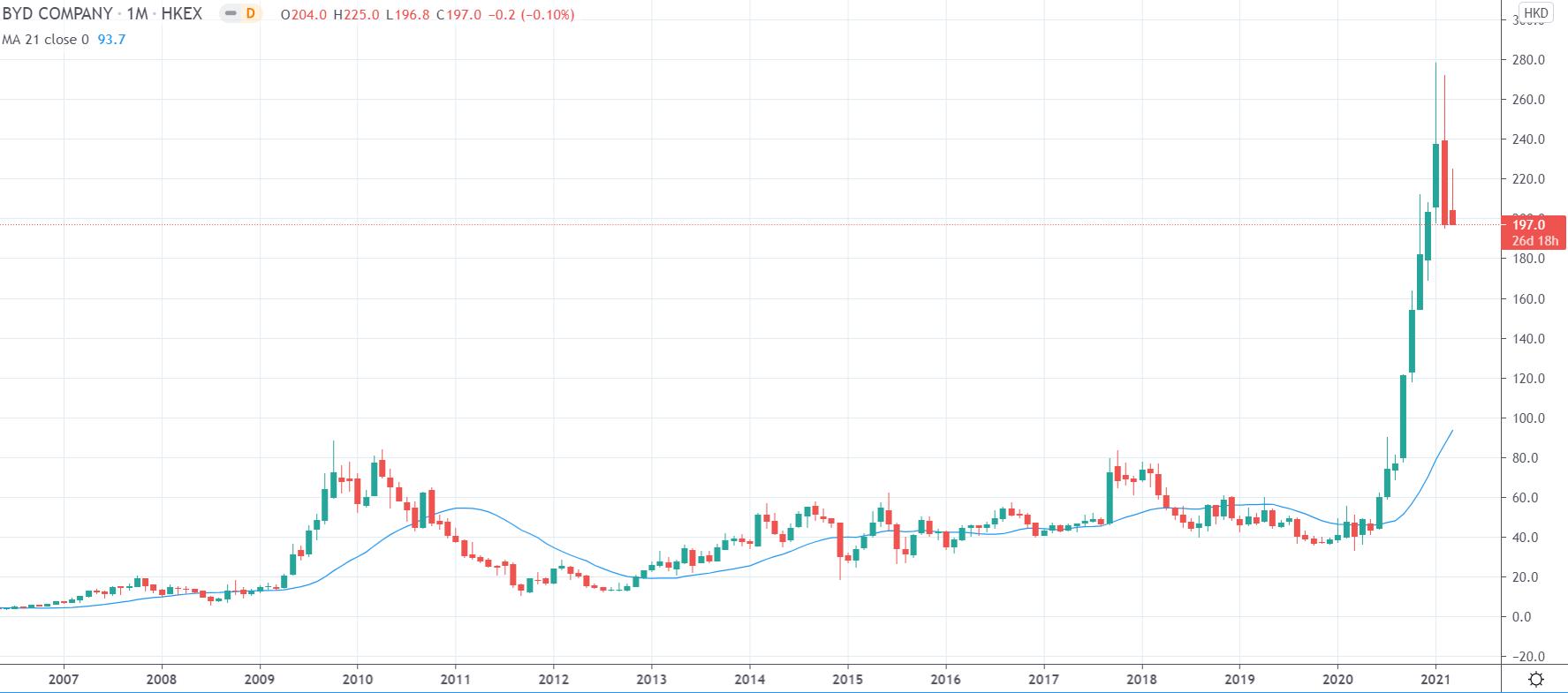 Kurs BYD na interwale miesięcznym, tradingview