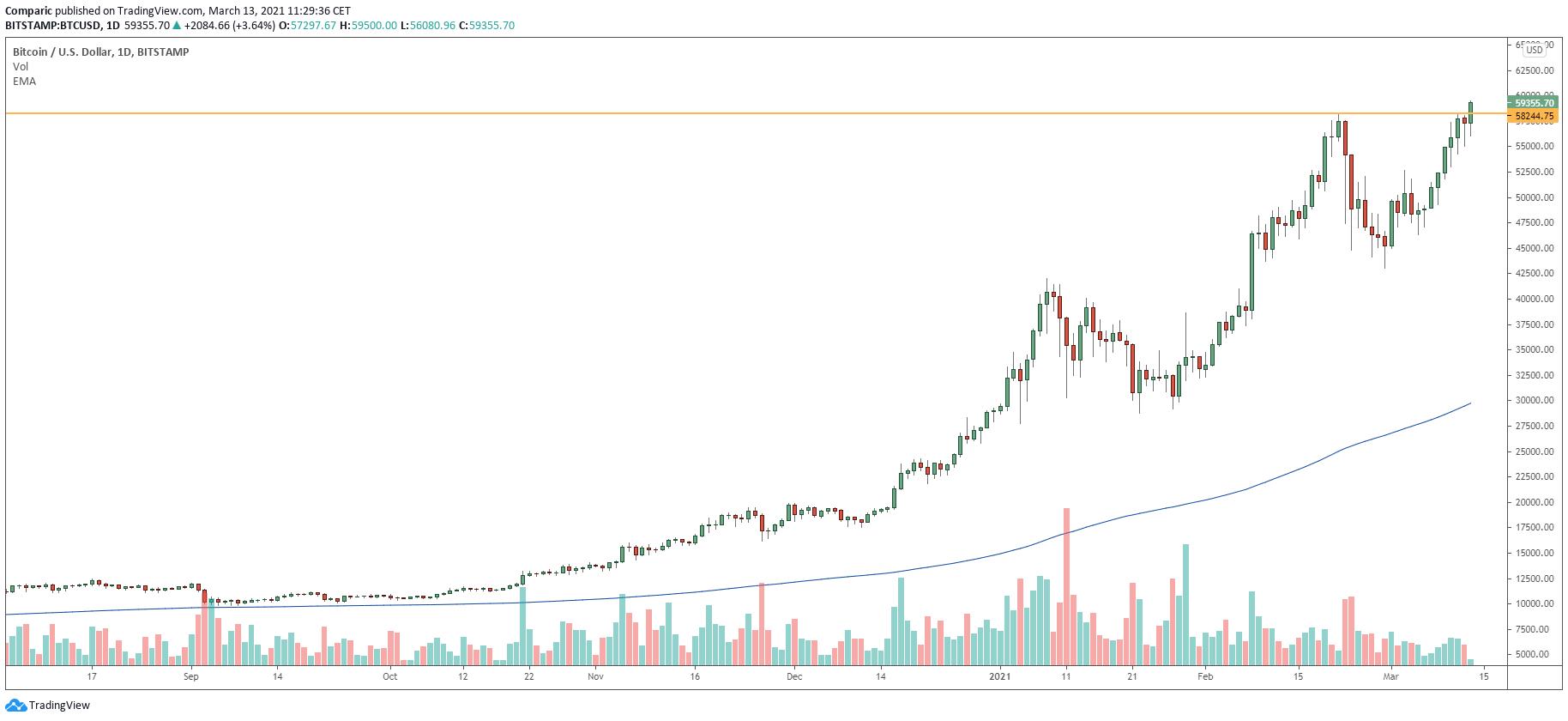 mercati gekko btc caotico bitcoin sistema