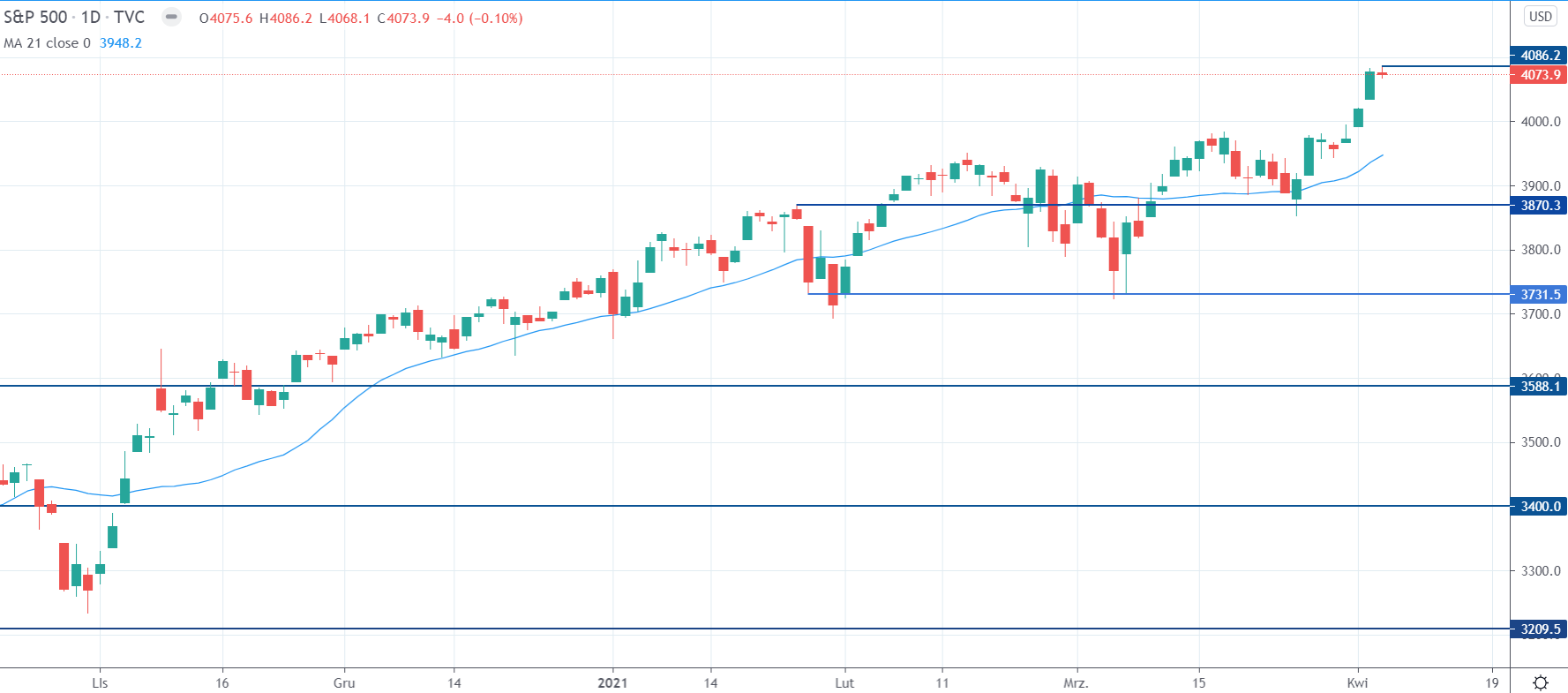 Kurs S&P 500 na interwale dziennym, tradingview