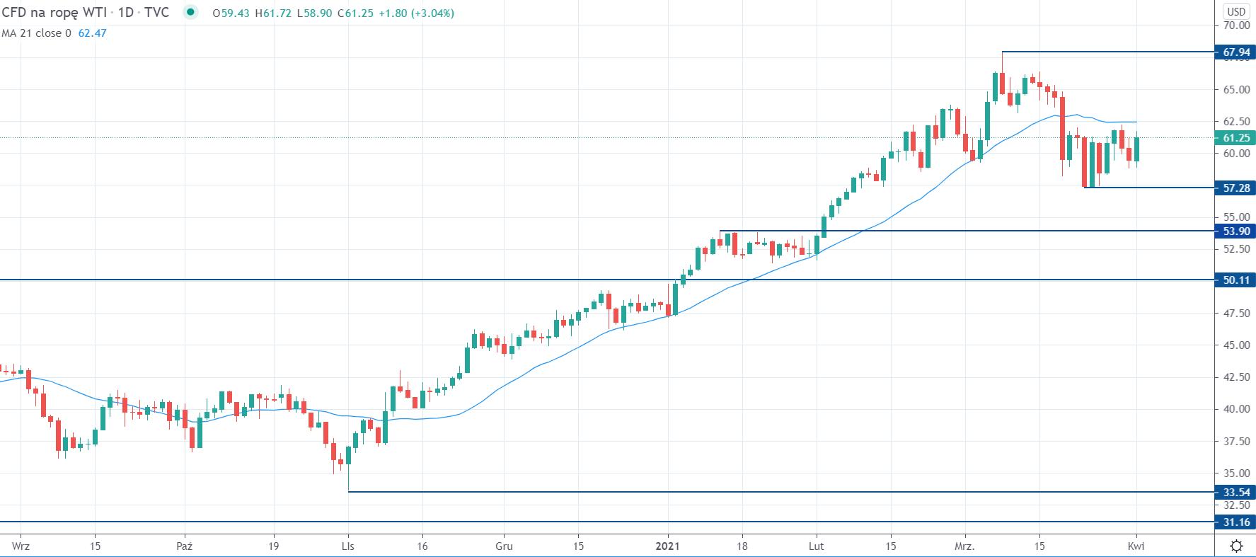 Kurs ropy WTI na interwale dziennym, tradingview