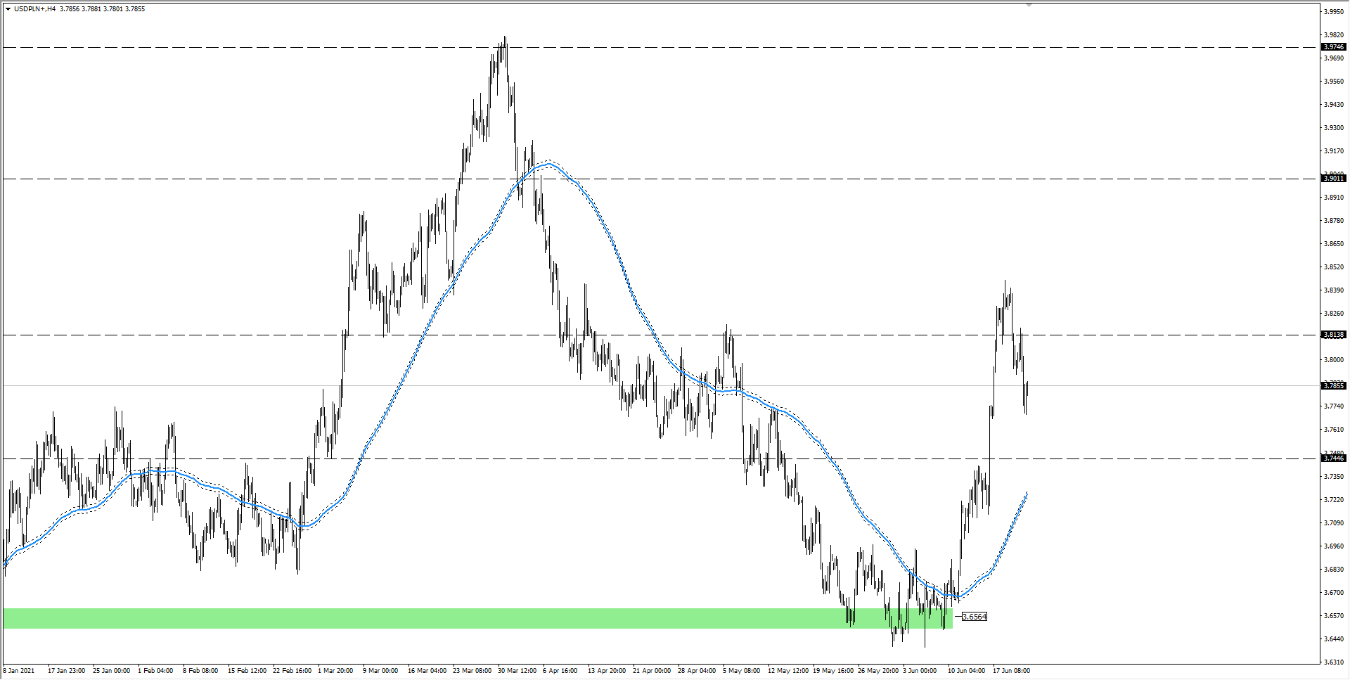 wykres Kurs dolara USDPLN H4 23.06.2021