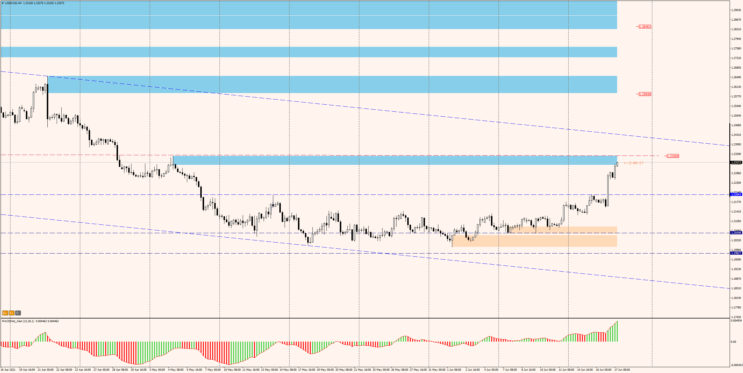 USDCAD H4 - 16.06.2021