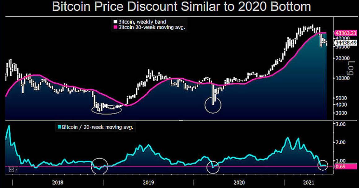 Zniżka ceny bitcoina do 20-tygodniowej SMA, źródło: Bloomberg Intelligence, Mike McGlone