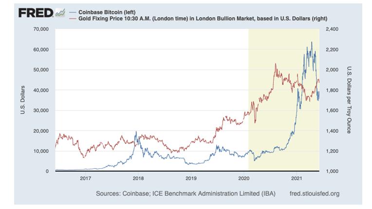 Zestawienie notowań złota oraz bitcoina w latach 2017-2021