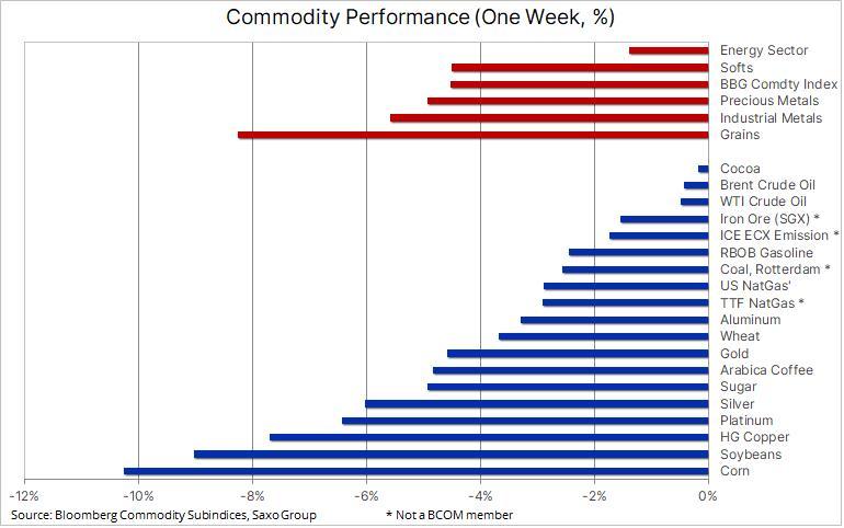 Zmiana notowań poszczególnych surowców w ciągu ostatniego tygodnia