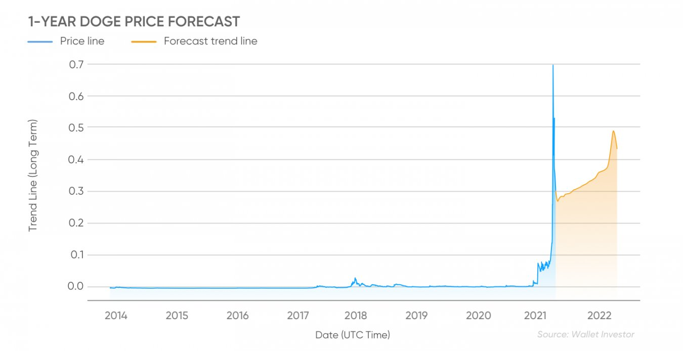Prognoza ceny DOGE na lata 2021 - 2022