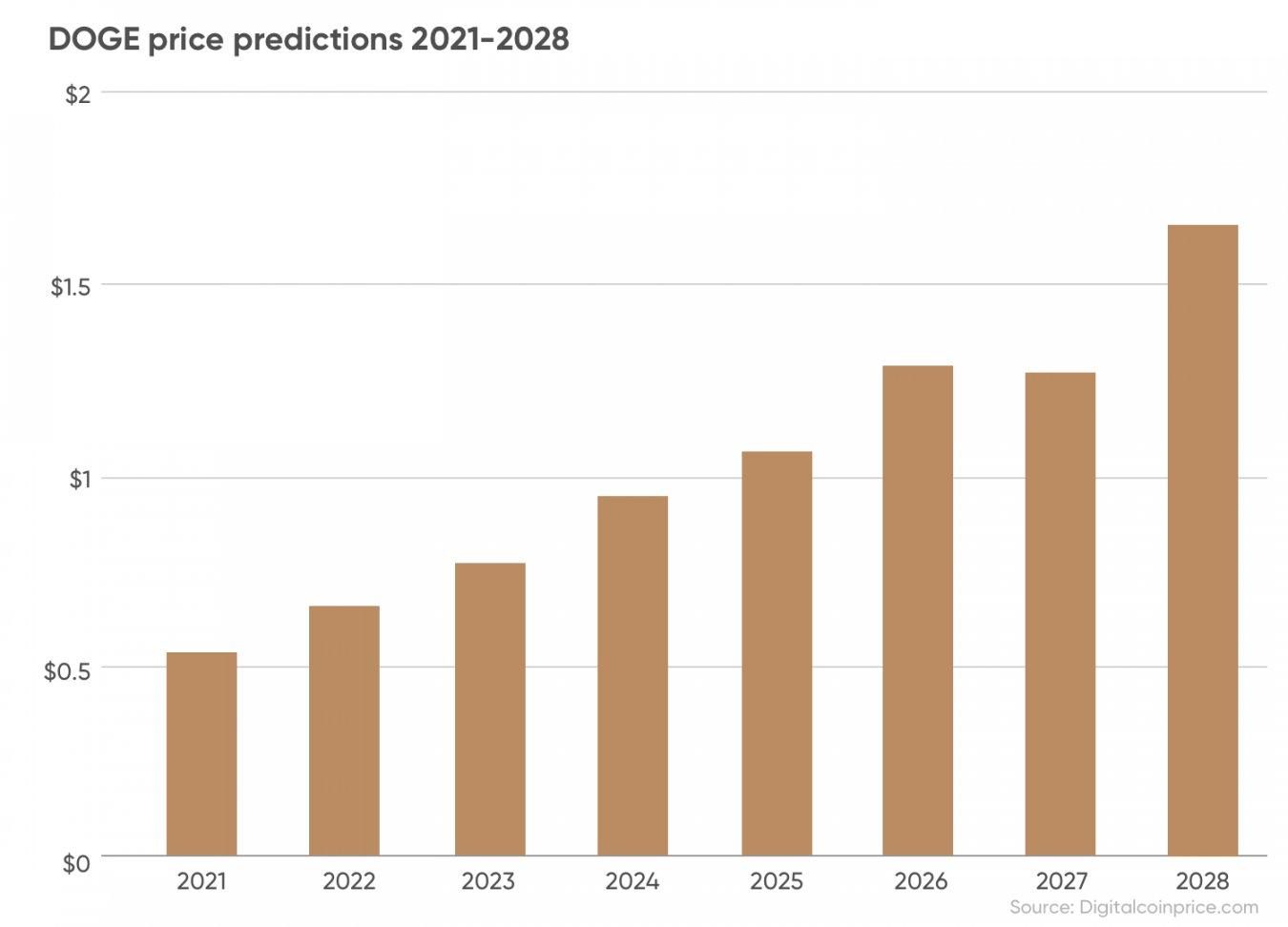 Prognoza ceny DOGE na lata 2021 - 2028