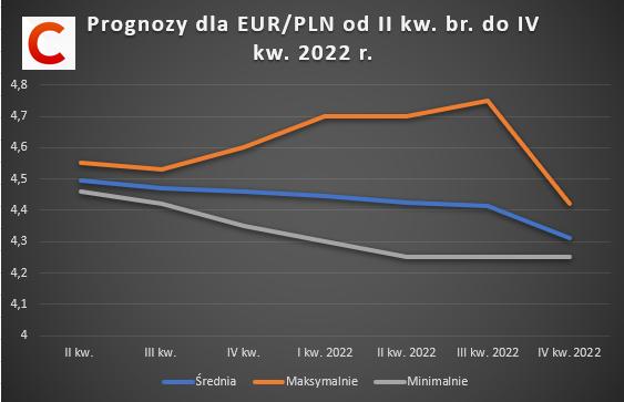 Prognozy dużych banków dla kursu EUR/PLN