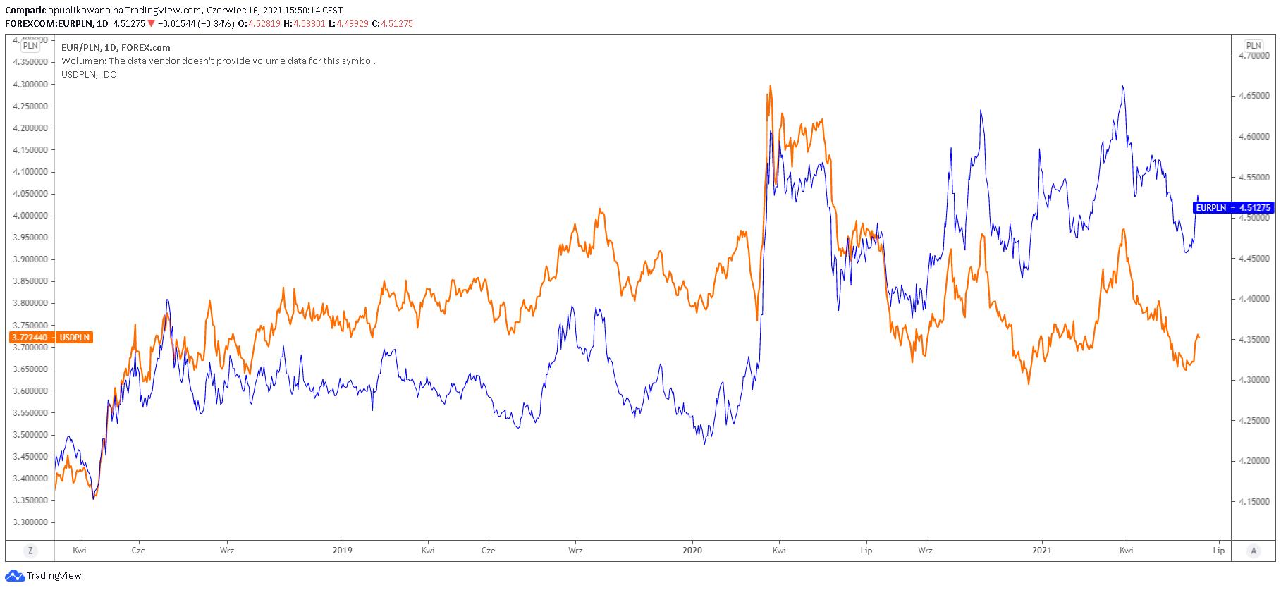 Kurs euro i dolara do złotego. Pary walutowe EUR/PLN i USD/PLN