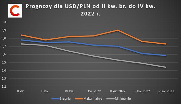 Prognozy dużych banków dla USD/PLN