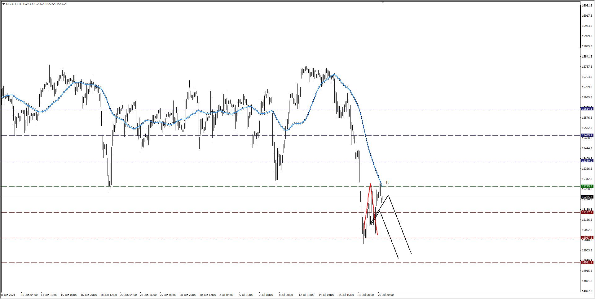 wykres DAX H1 21.07.2021
