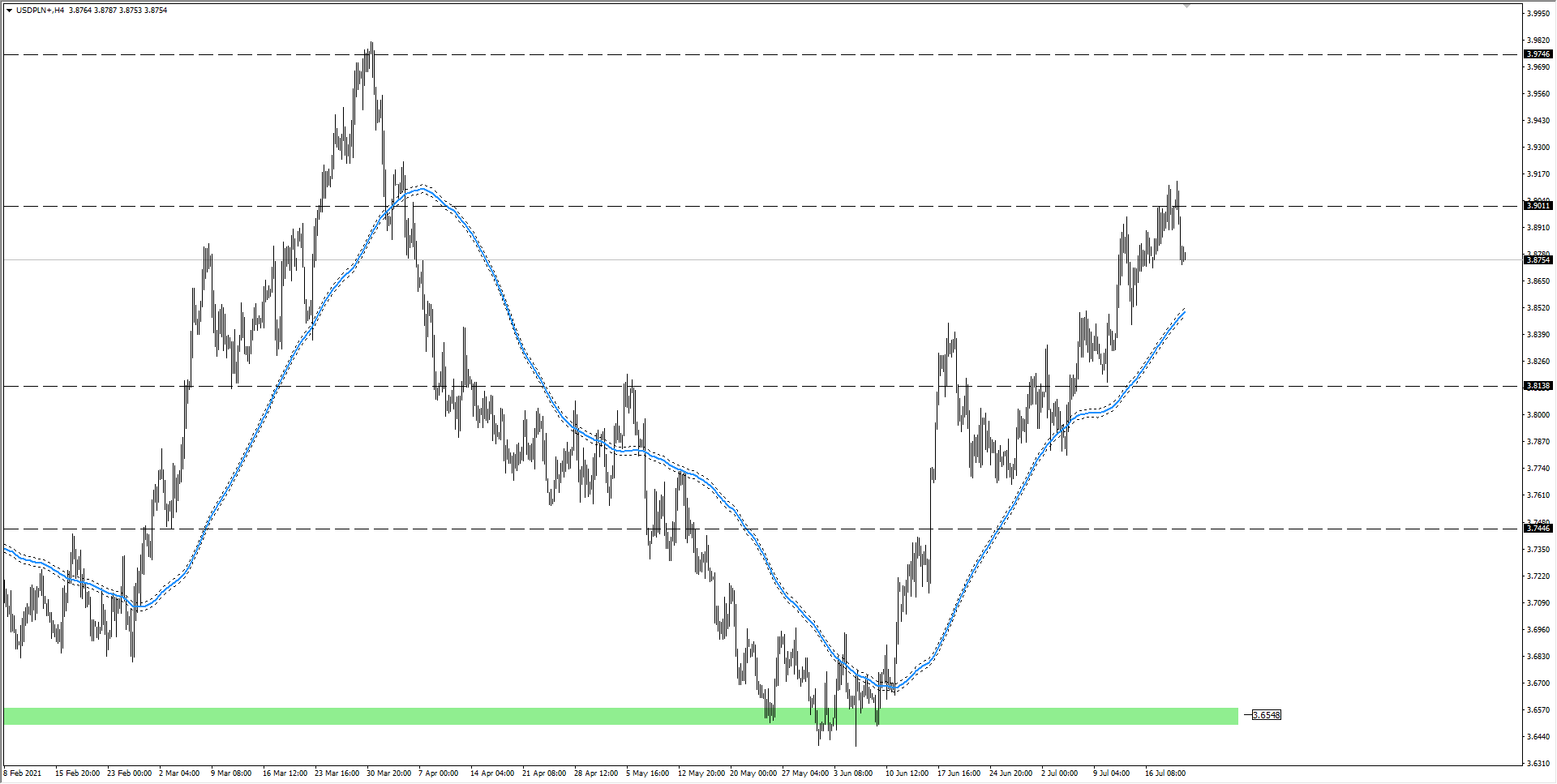 wykres Kurs dolara USDPLN H4 22.07.2021