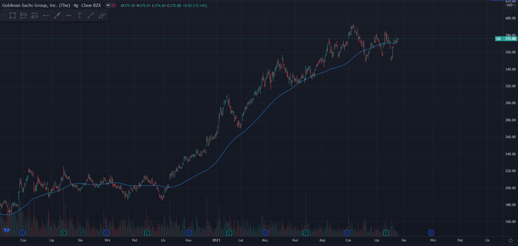 wykres Kurs akcji Goldman Group H4 27.07.2021