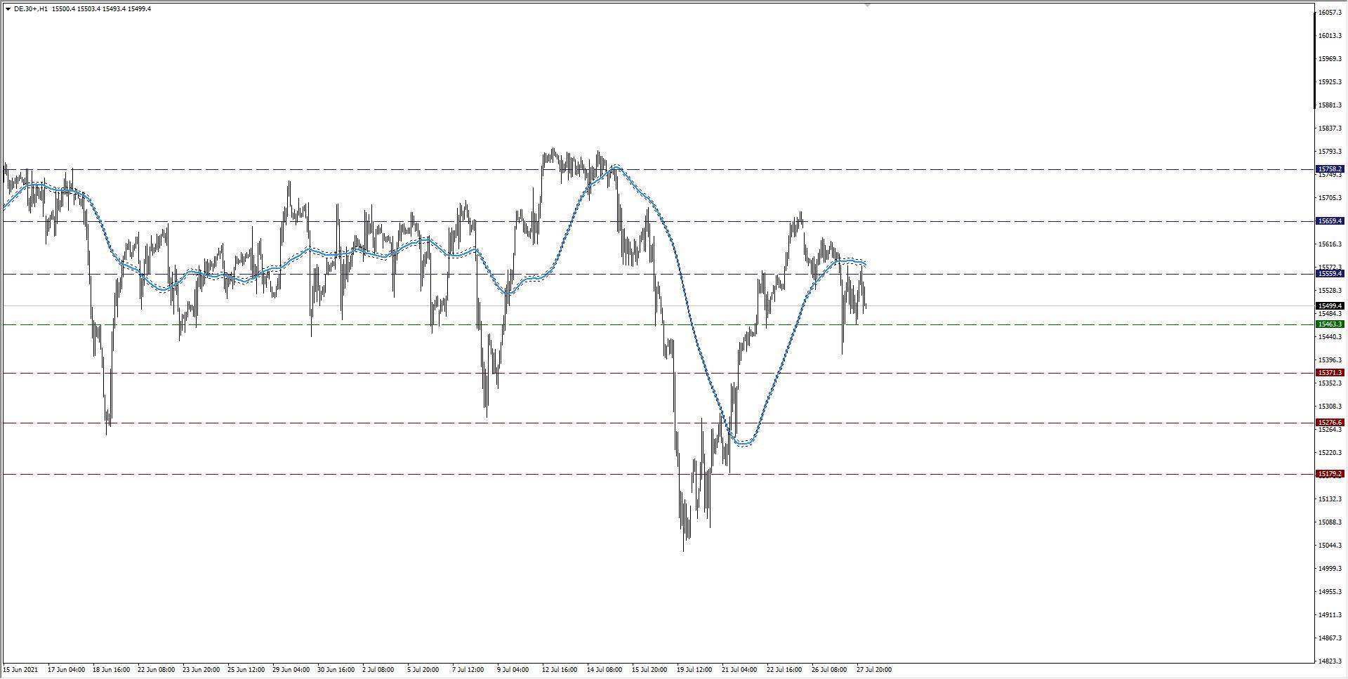 wykres DAX H1 28.07.2021