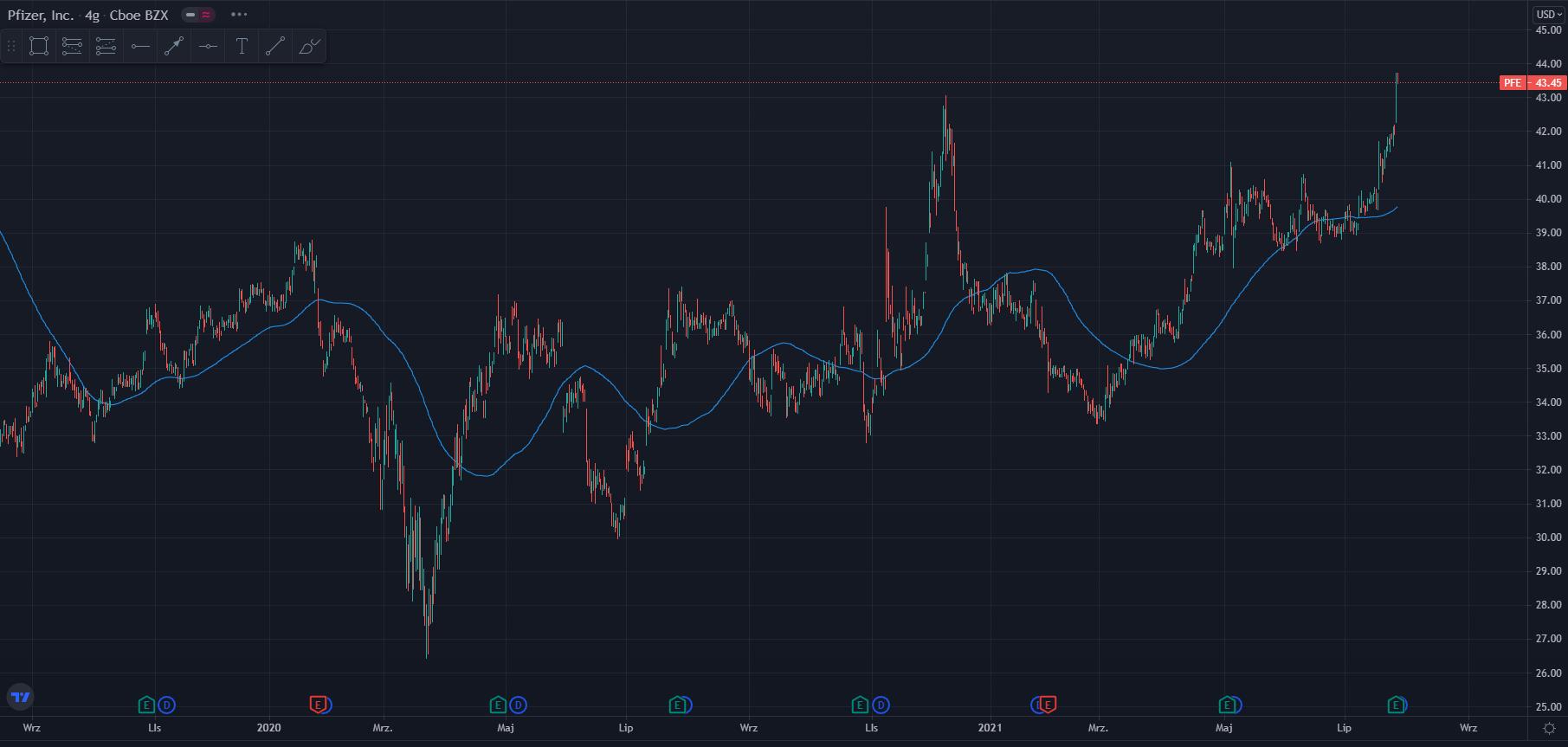 wykres Kurs akcji Pfizer H4 29.07.2021