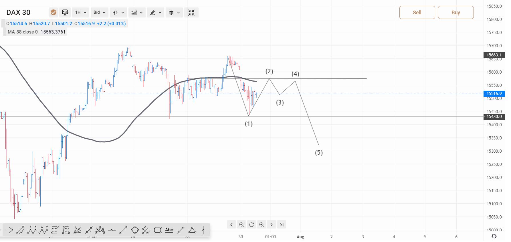 wykres DAX H1 30.07.2021