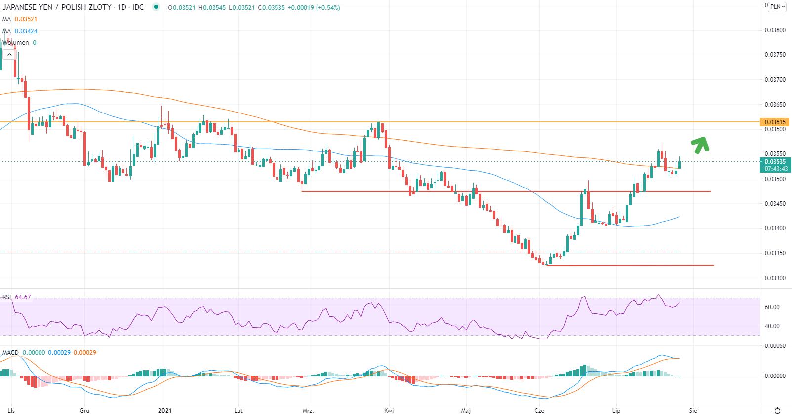 Japoński jen do złotego w silnym trendzie wzrostowym