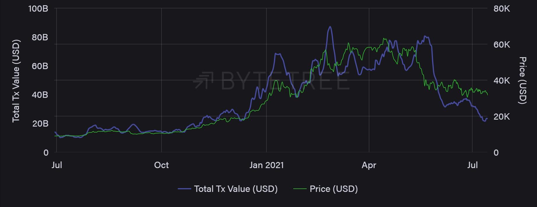 Całkowita wartość transakcji Bitcoin 1-tygodniowa skumulowana, krocząca. Źródło: ByteTree