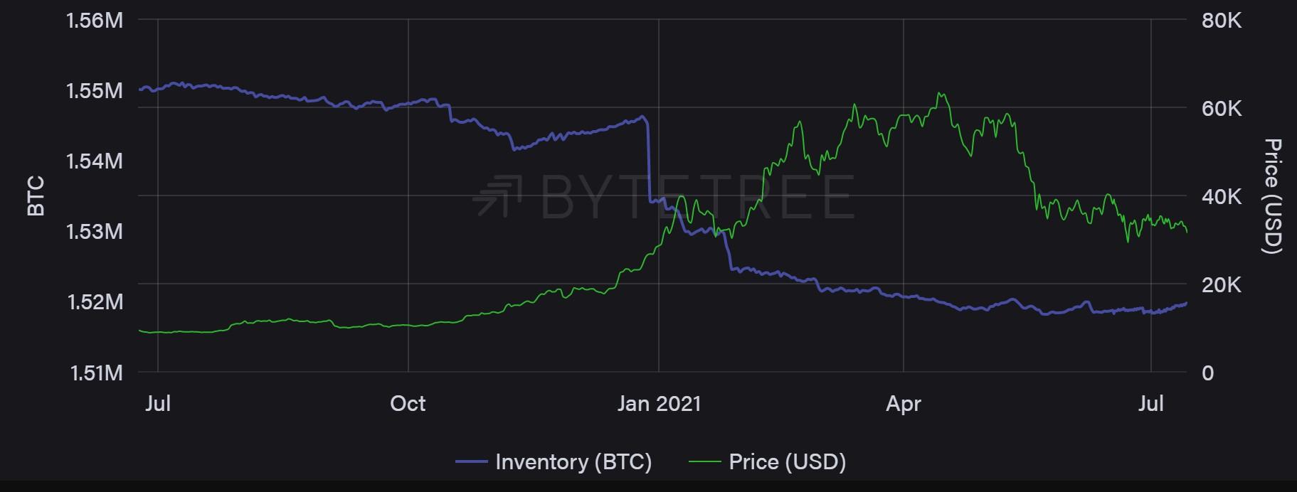 Zapasy górników Bitcoin vs. cena. Źródło: ByteTree
